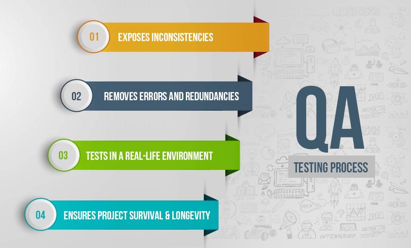 Qa-Testting-Process